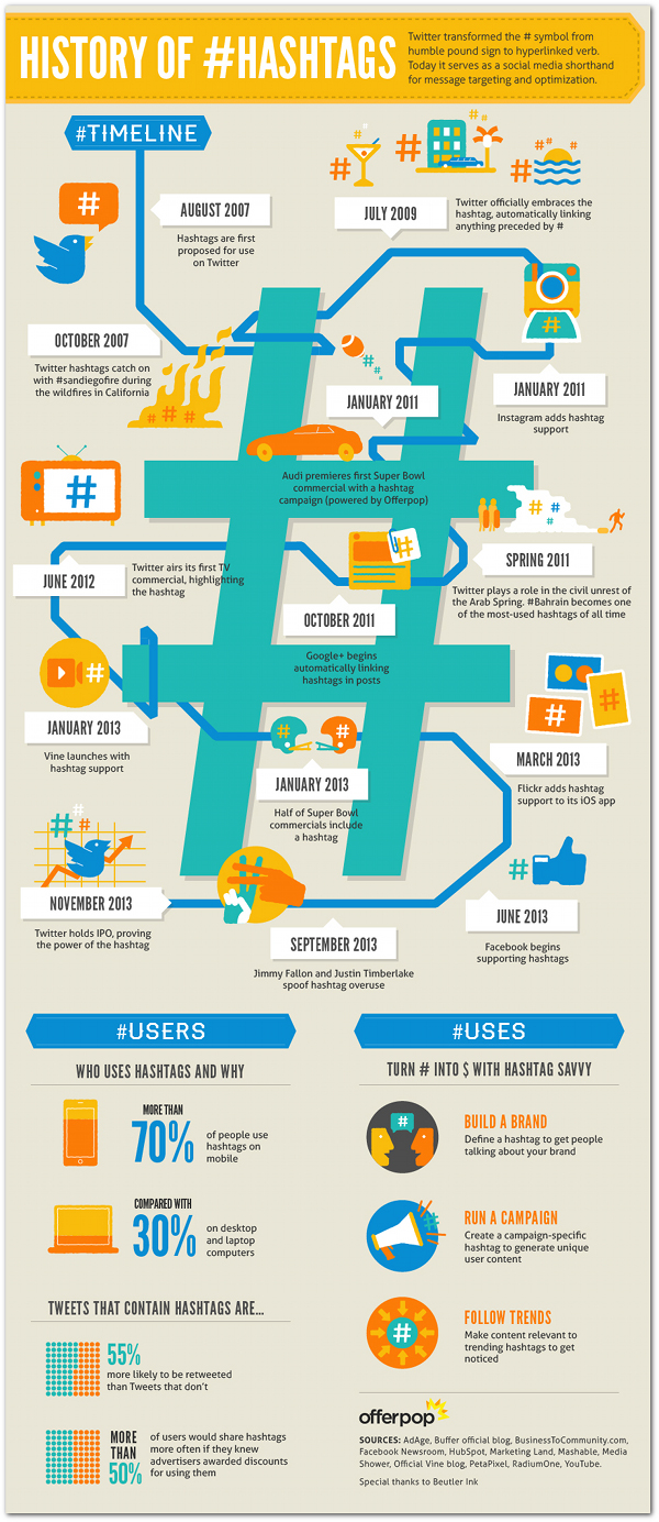 Offerpop_Hashtag-History_infographic