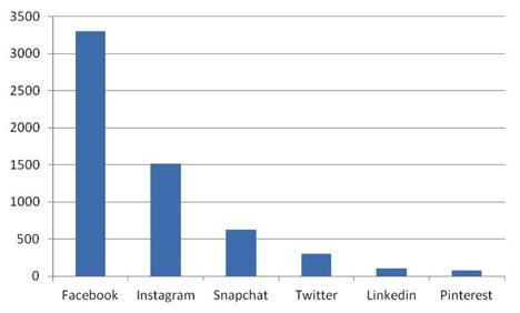 Sociala+medier+dagligt+anvandande (1)
